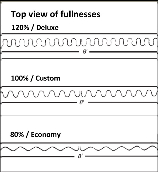ripplefold fullness chart1